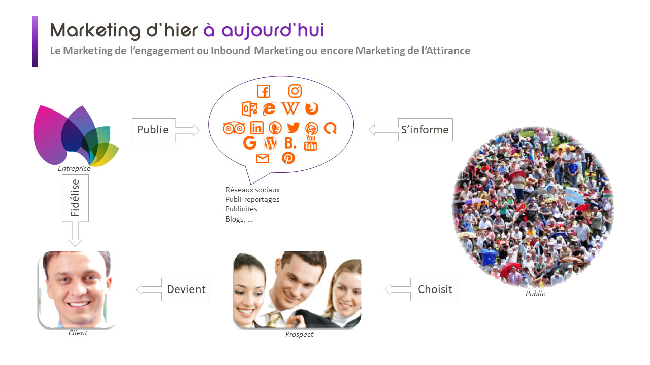 marketing digital inbound